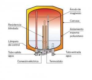 Termo electrico Ecodelsa S.L